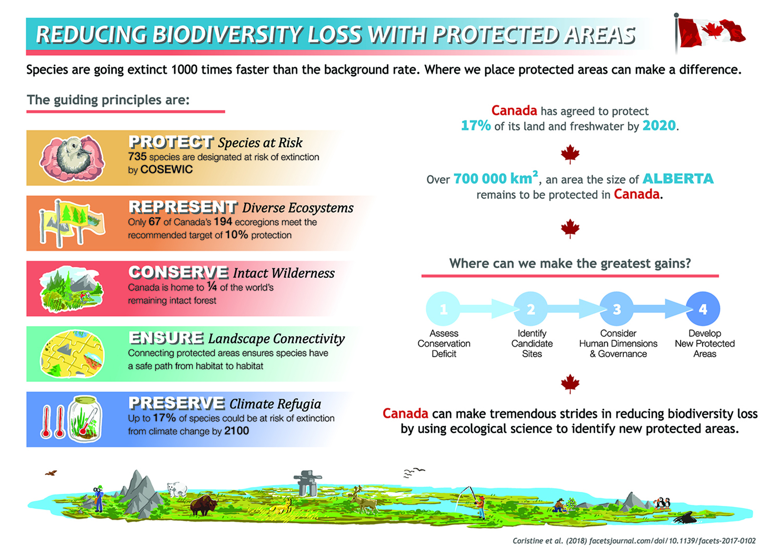 Reducing biodiversity loss with protected areas