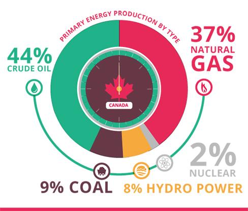 Canadian Natural Gas Production Statistics