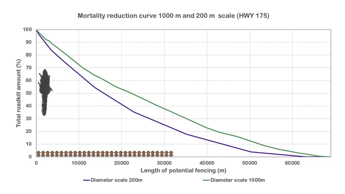 A mortality reduction curve about wildlife fences