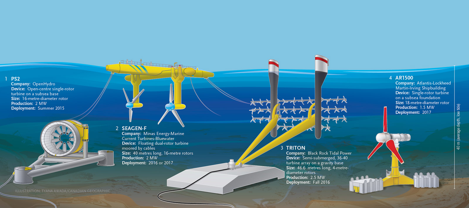 nova scotia s first in stream tidal turbine starts producing power