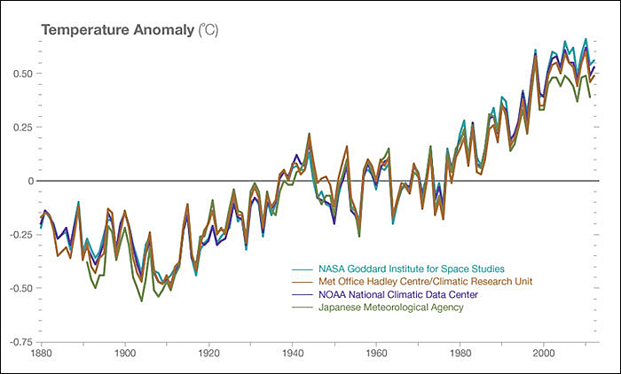 Temperature data from four international science institutions